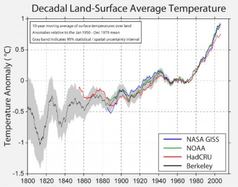 UC Berkeley study confirms that Global Warming exists