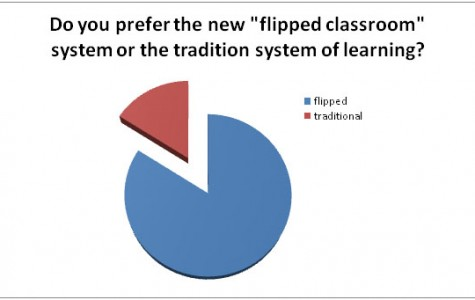 Flipping the classroom: the new teaching technique