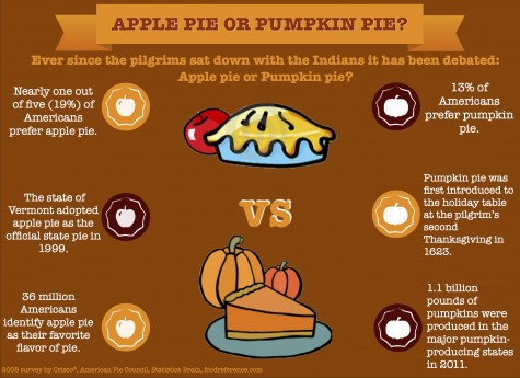 Apple vs. pumpkin
