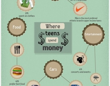 Where teens spend money