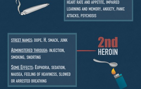 Drugs of the world