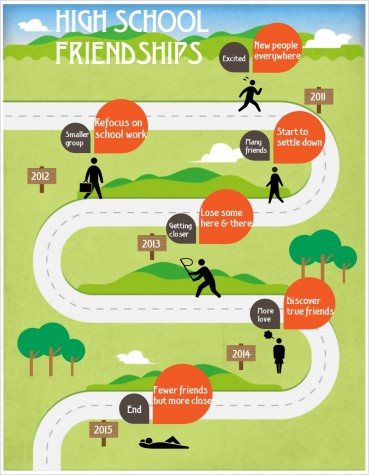 The path that high school friendships travel