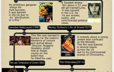 History of Censored Movies