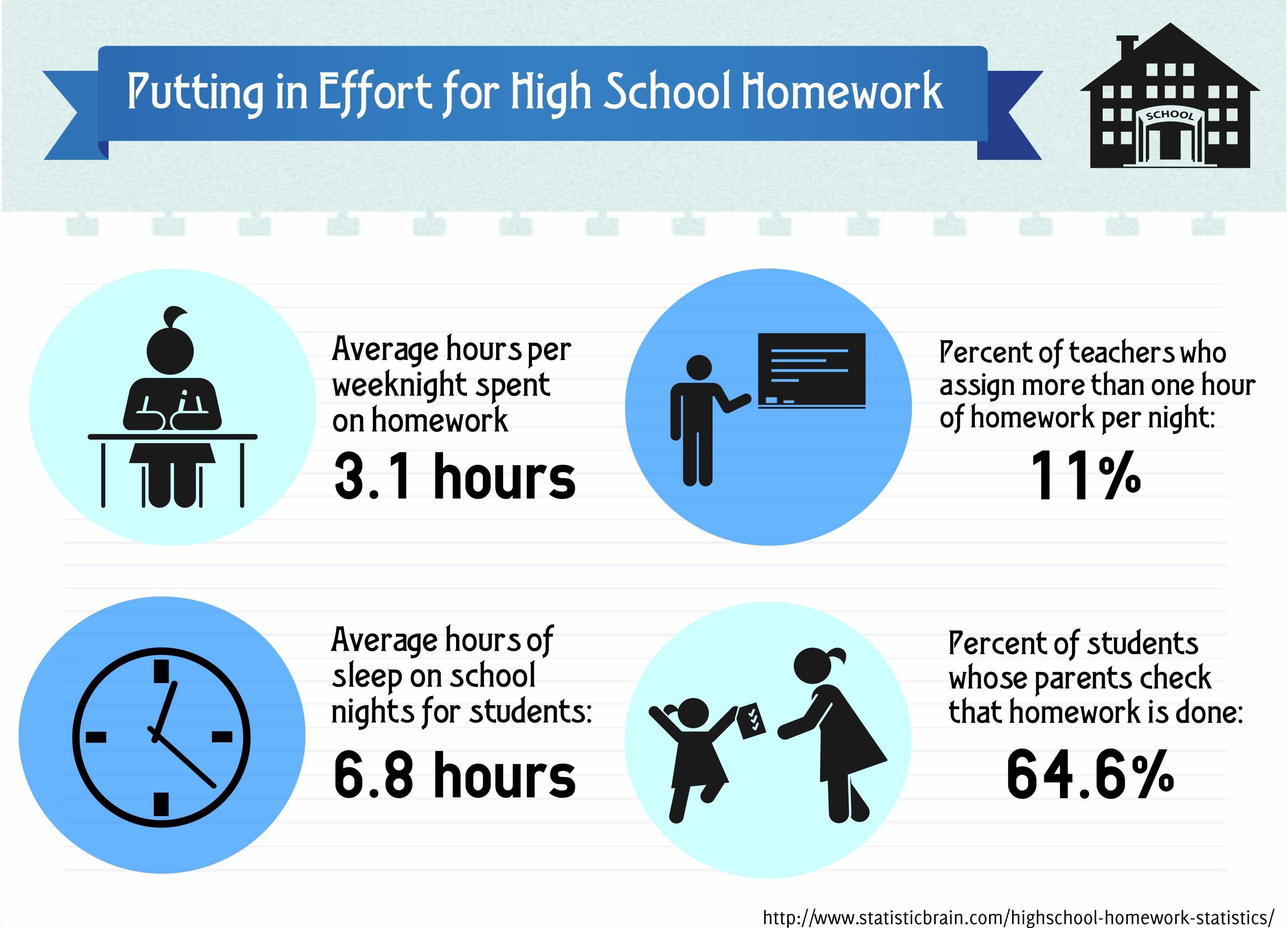 Homework help secondary school
