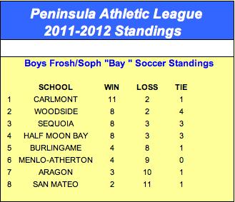 Carlmont wins league