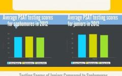 PSAT: sophomores vs. juniors