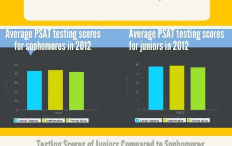 PSAT: sophomores vs. juniors