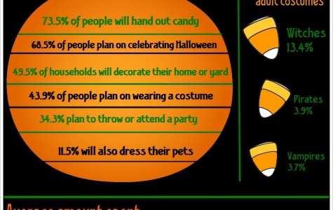 Halloween breakdown