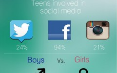 Teenage social media