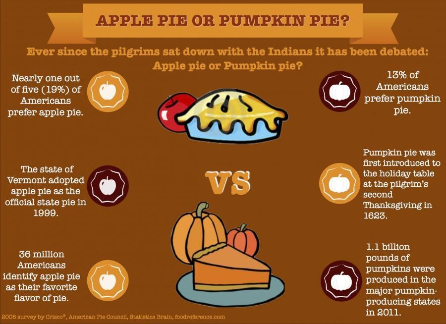 Apple vs. pumpkin