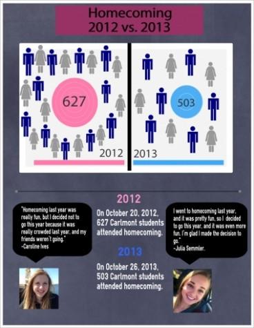 Homecoming: 2012 vs. 2013