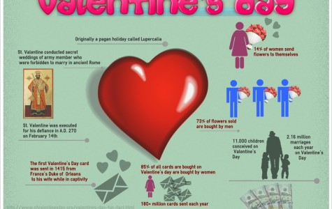 Infographic on Valentine's Day