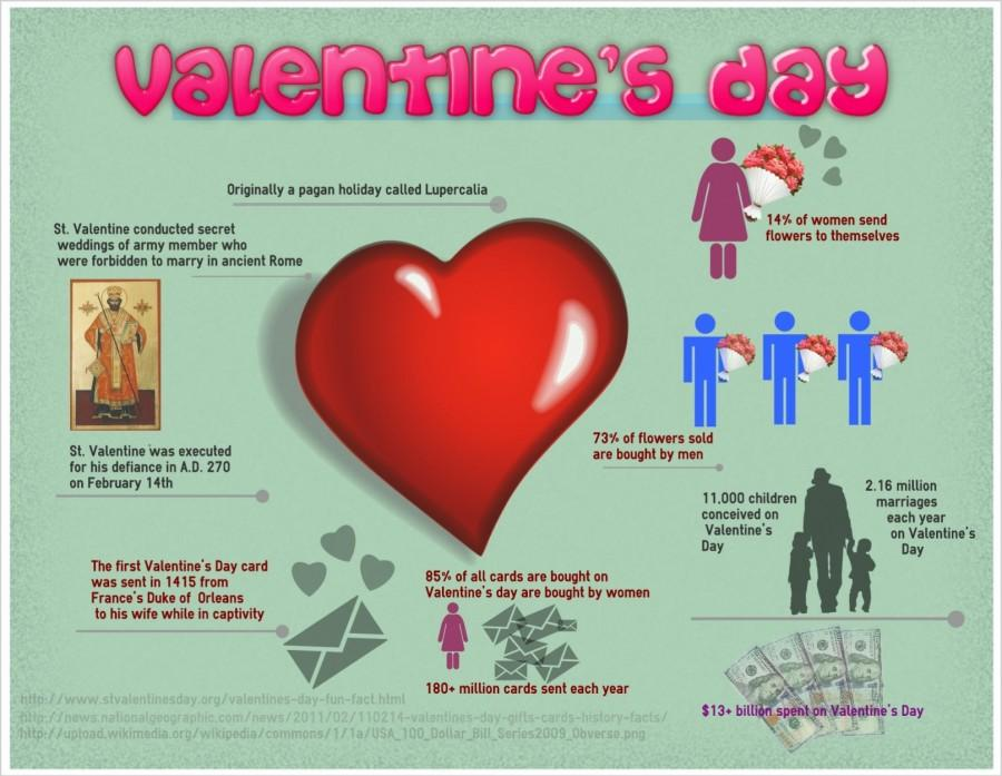 Infographic+on+Valentine%27s+Day