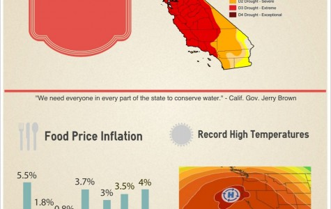 How the drought will affect Californians