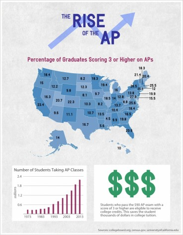 The rise of the AP
