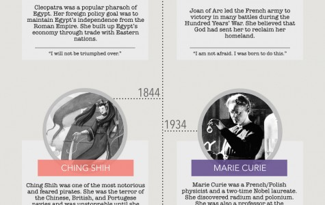 National women's history month: Strong female leaders