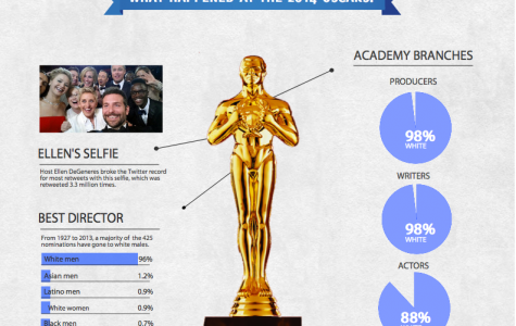 What happened at the 2014 Oscars?
