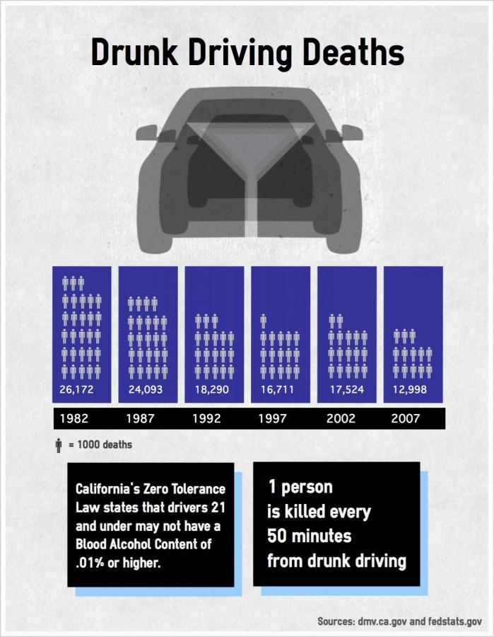 Drunk+driving+deaths
