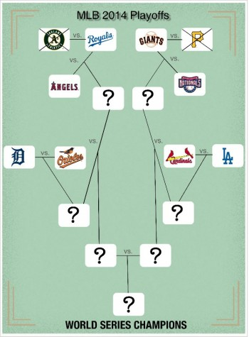 MLB 2014 Playoffs