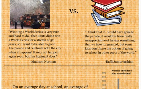This infographic provides statistics on the number of students that missed school on the day of the Giants Parade.