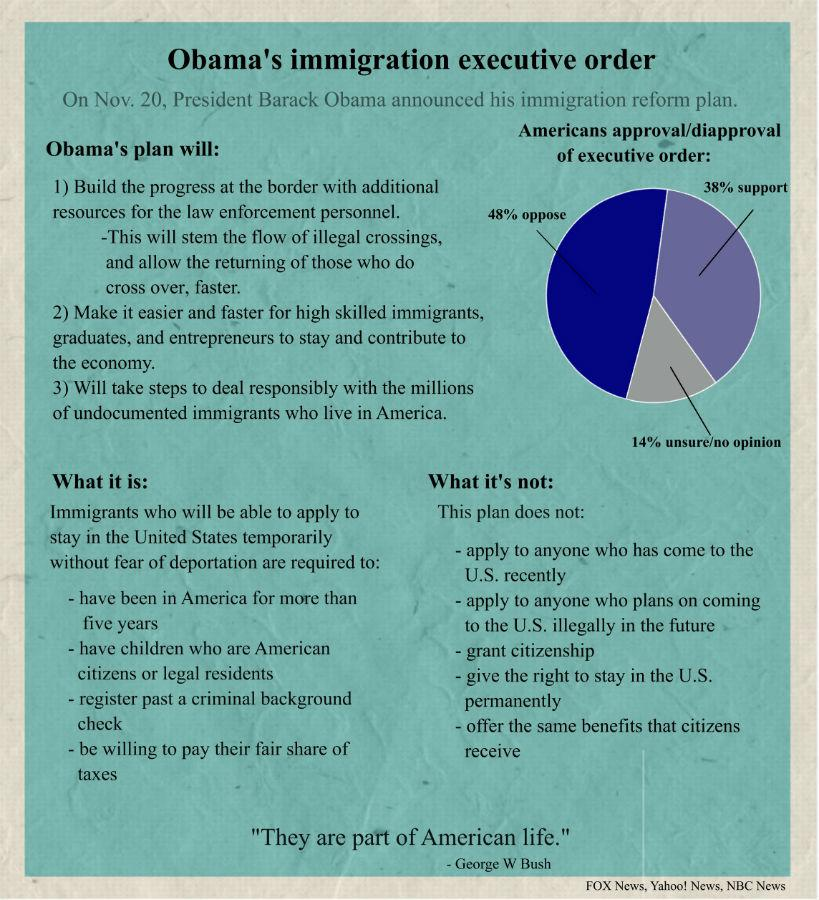 On Nov.20, President Obama announced his issuing of an immigration executive order.