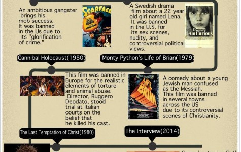 History of Censored Movies
