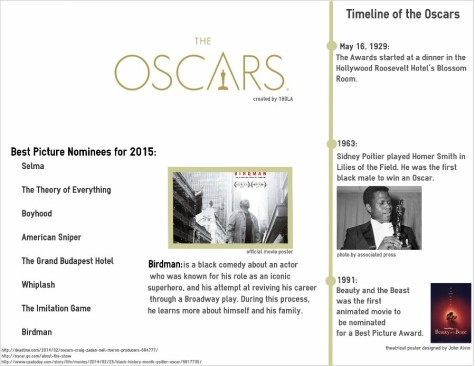 A look into the Oscar nominees