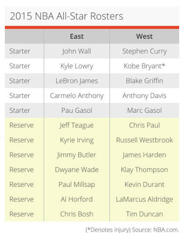 East vs. West Rosters