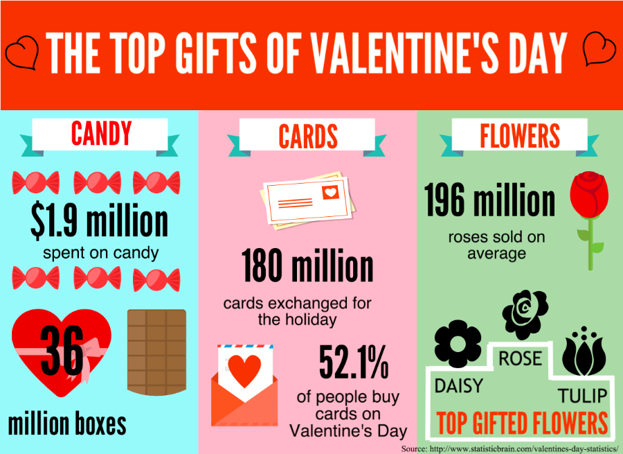 Most popular gifts for your special someone