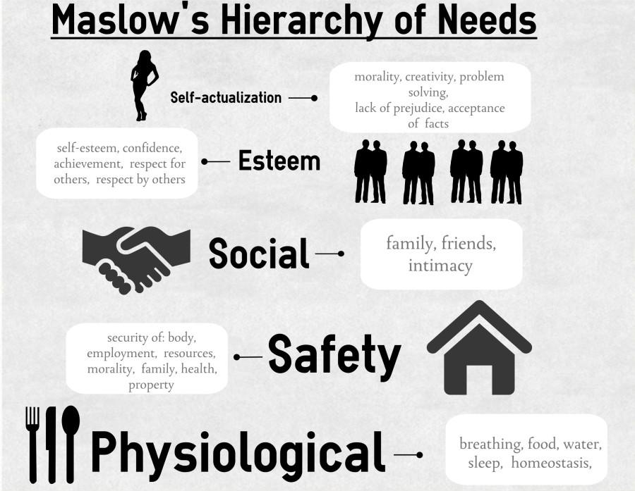 Maslow's Hierarchy of Needs is well known throughout psychology as the steps to self-fulfilment.