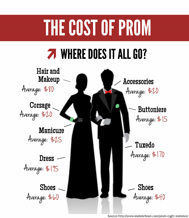 Cost Of Backyard Fence: The Cost Of Prom