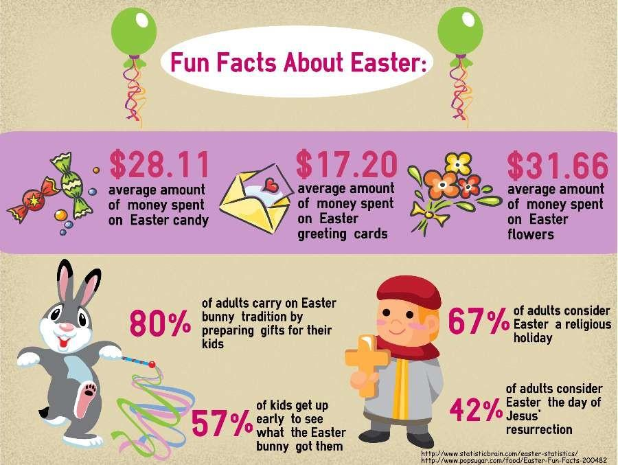 Fun+facts+about+Easter