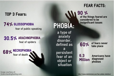 Know Your Fears
