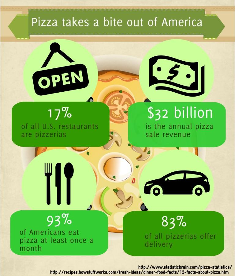 Pizza takes a bite out of America