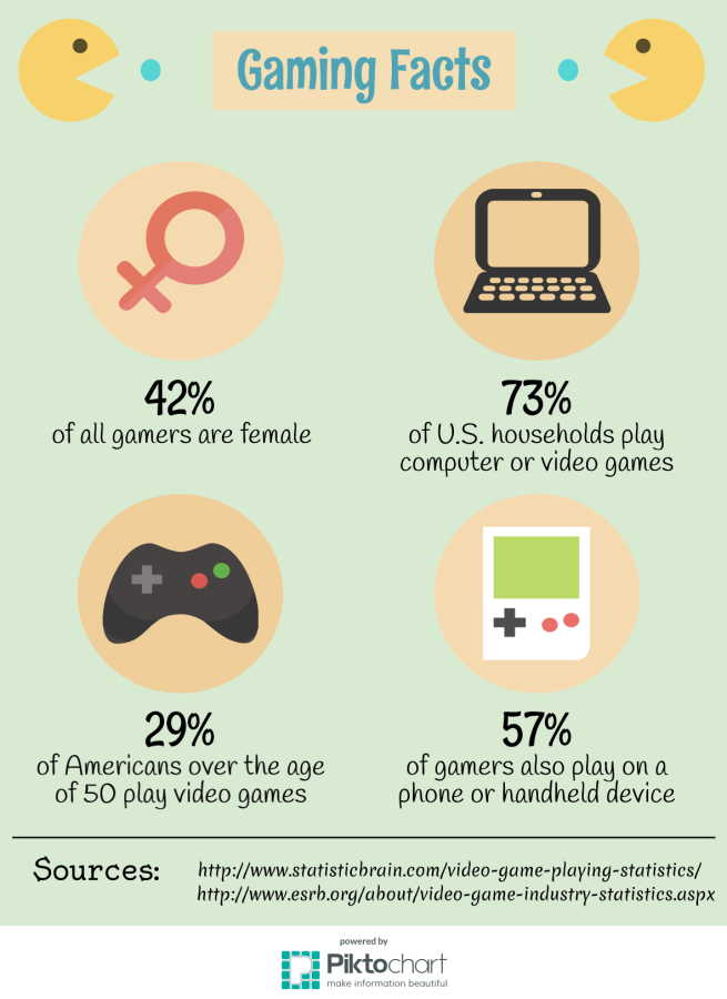 Gaming Facts