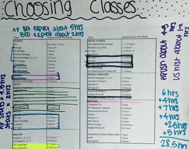 Students do the math as they try to fit all of their AP classes and homework into their schedule.