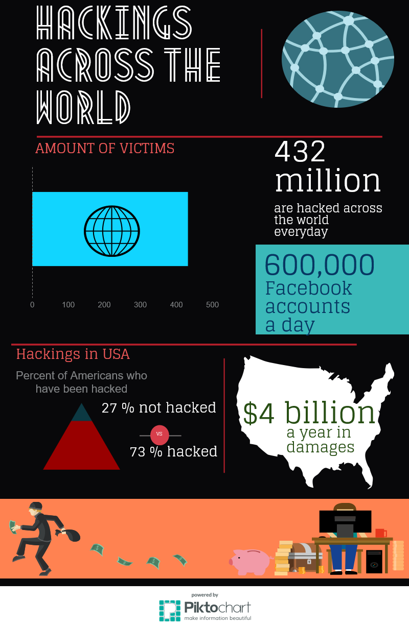Hackings in the USA (1)