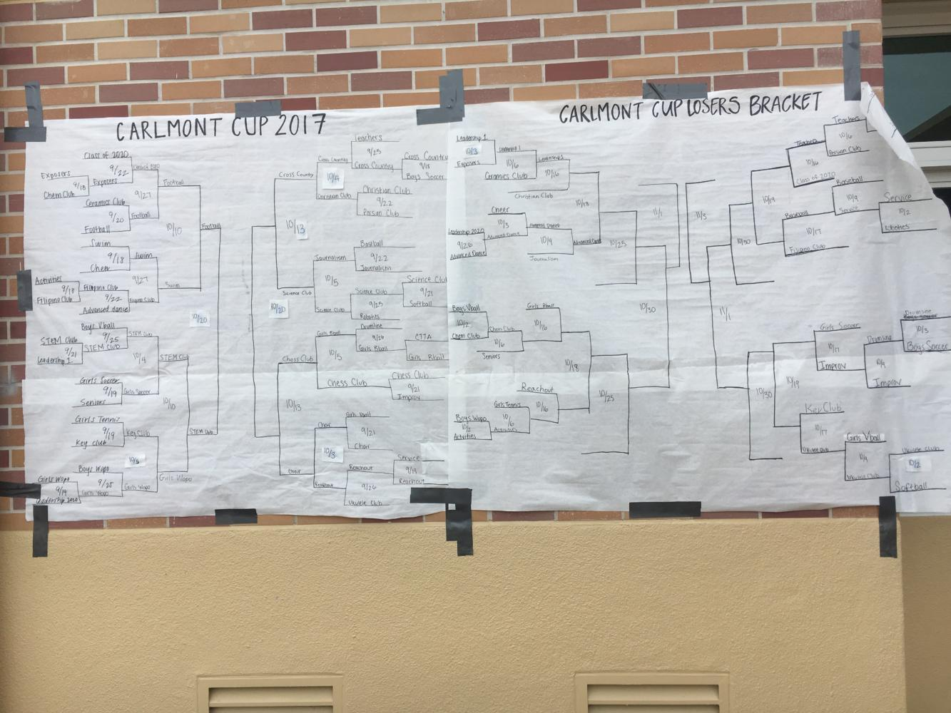 As the games continue on throughout October, more and more teams are eliminated. On Oct. 20, the last two teams of the winner's bracket will play against each other and on Nov. 3, the last two teams of the loser's bracket will play each other.