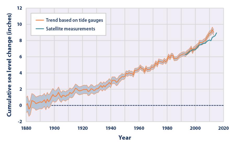Sea+levels+rising+graph