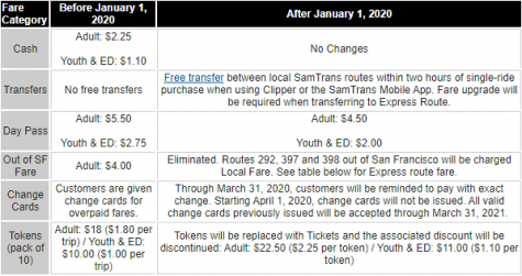 SamTrans fare changes