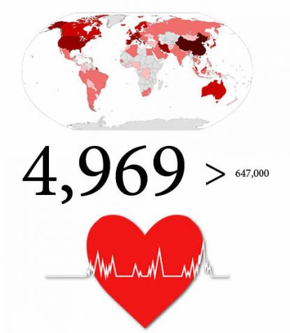 While COVID-19 causes fewer deaths than heart disease, it is given more coverage because of the more immediate effects. The coverage applies to all aspects of media; the more unusual stories are the ones published, leading to the sensationalization of news.