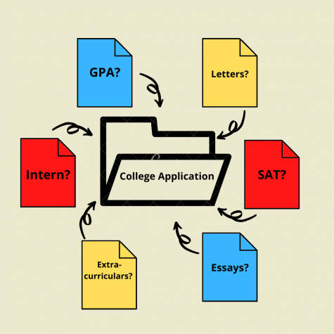 "There are many elements that go into college applications besides GPAs and test scores. ""We understand that students are more than their grades or a test score, so that"