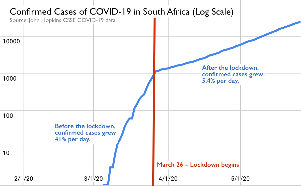 Confirmed COVID-19 cases in South Africa over time.