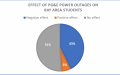 "According to a student survey conducted in 2020, PG&E power outages positively affected 6% of respondents while 43% were negatively affected. ""Power outages are stressful, startling, and surprising because they interrupt distance learning,"" said Emily Hall, a sophomore at Carlmont High School."