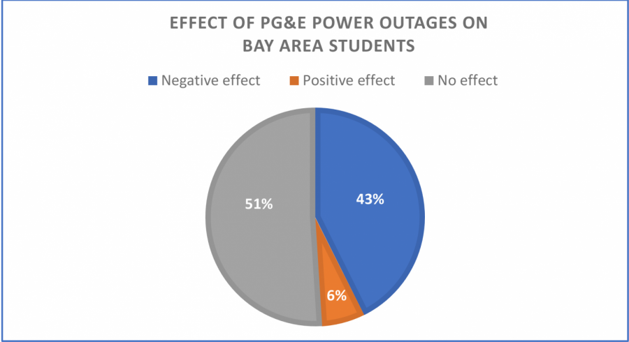 PG&E power outages take toll on Bay Area students
