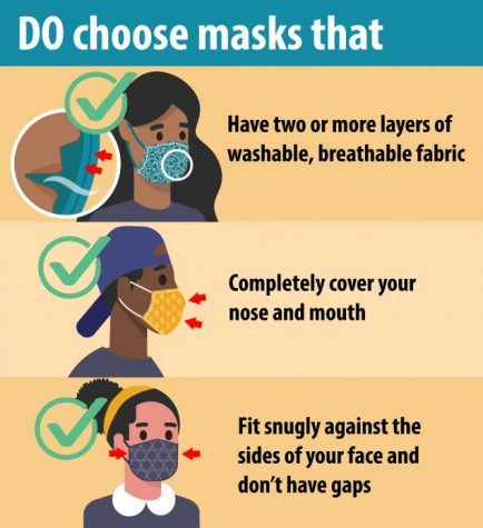 According to the CDC, cloth masks are most protective when they are two or more layers, completely cover the nose and mouth, and fit snugly against the sides of the face.