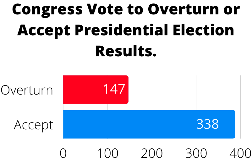 A graph to visualize the results of the Congress vote.